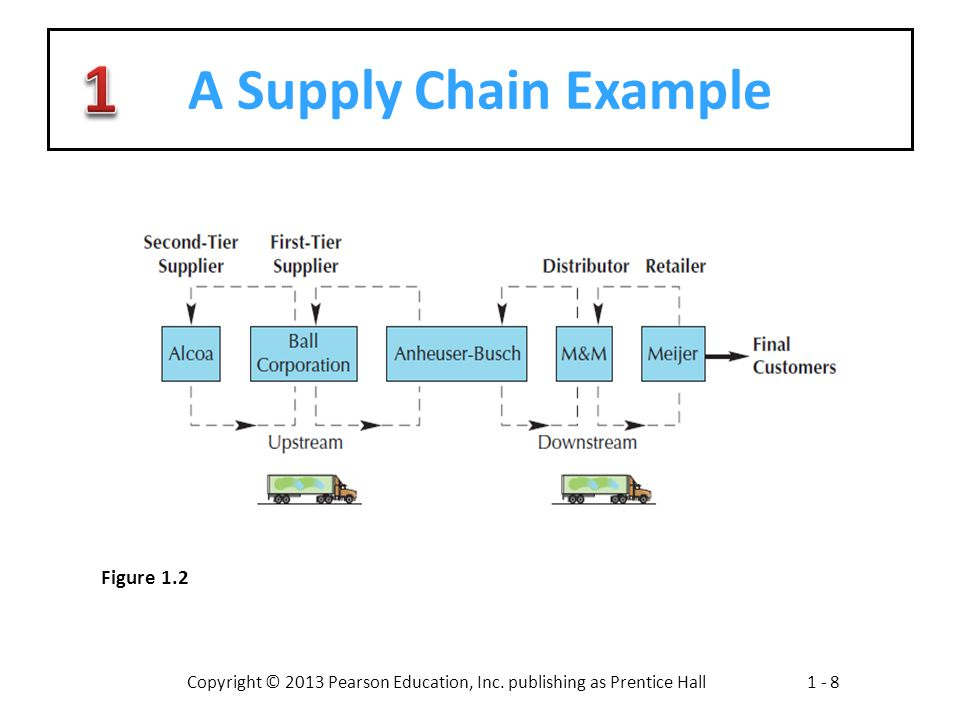 A Supply Chain Example Figure 1.2