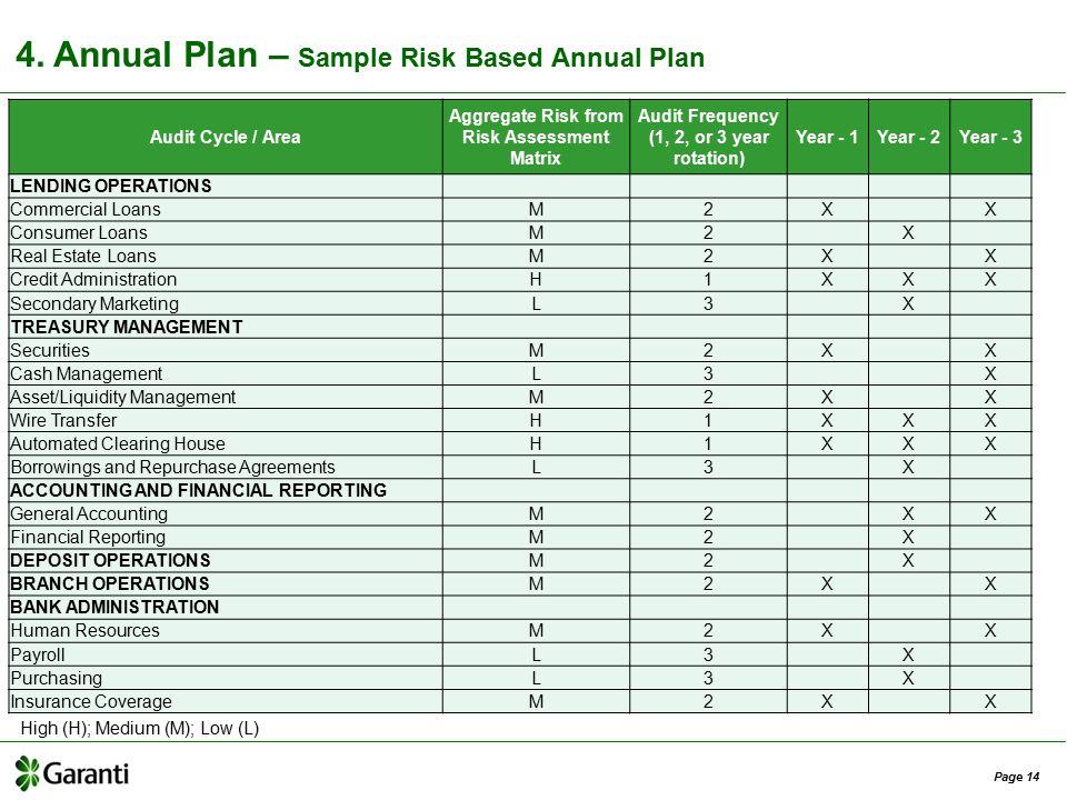 Annual Plan Sample Risk Based