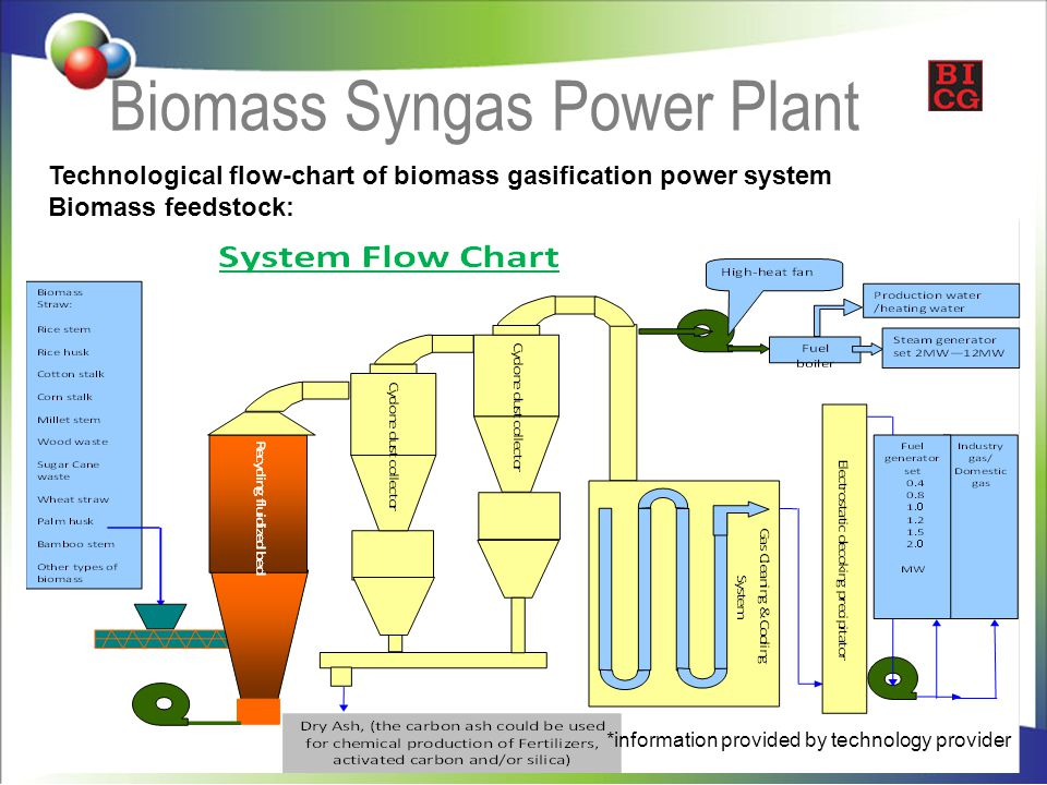Bali Biomass Gasification Ppt Video Online Download