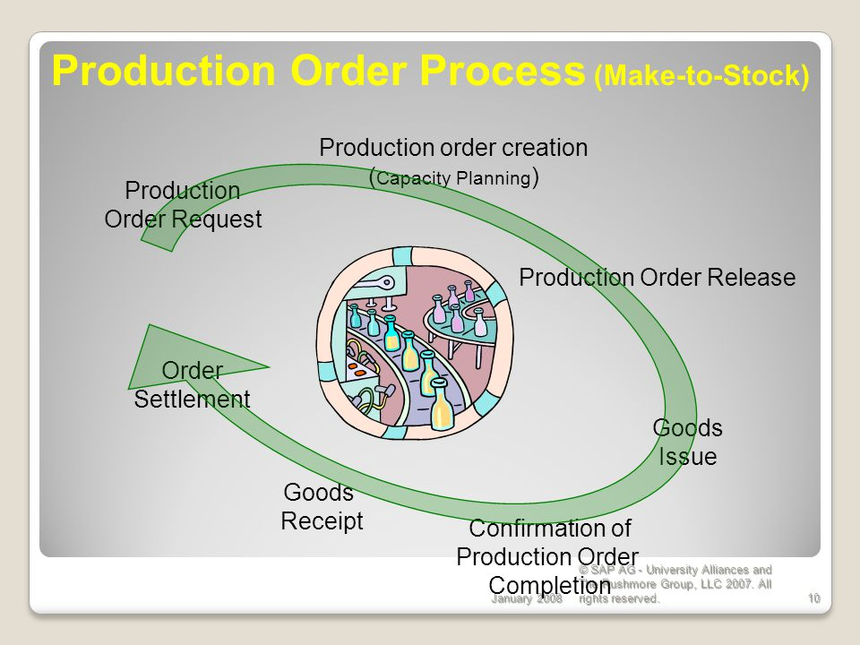 Production Order Process (Make-to-Stock)