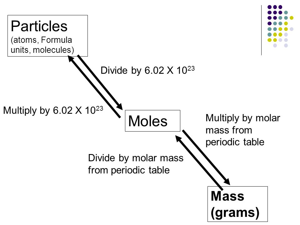 ... Periodic Table Mass (grams). Particles (atoms, Formula Units, Molecules)