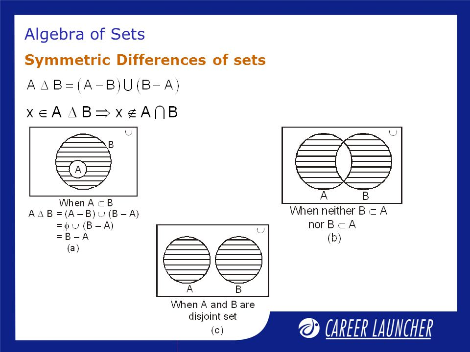 Algebra of Sets Symmetric Differences of sets