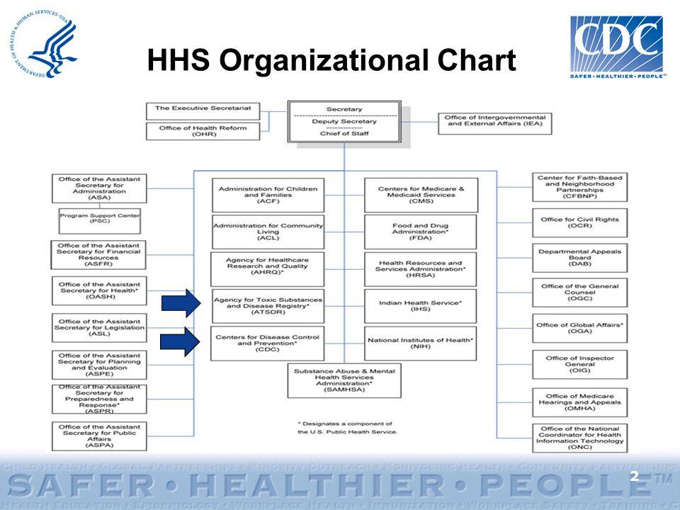 Hhs Organizational Chart