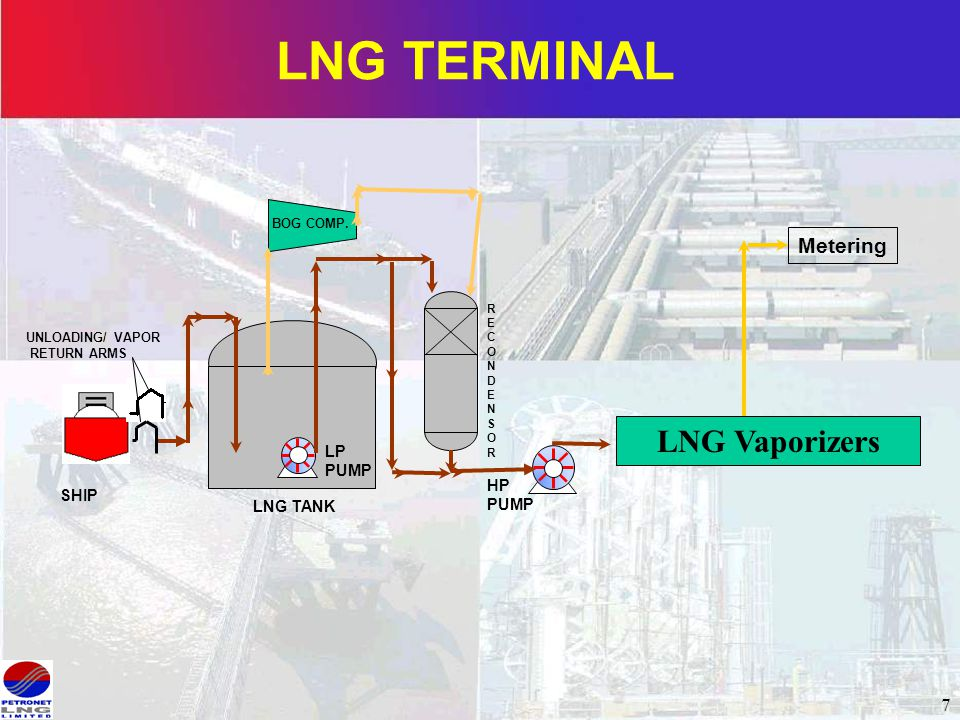 VARIOUS PROCESSES FOR REGASIFICATION - ppt video online download