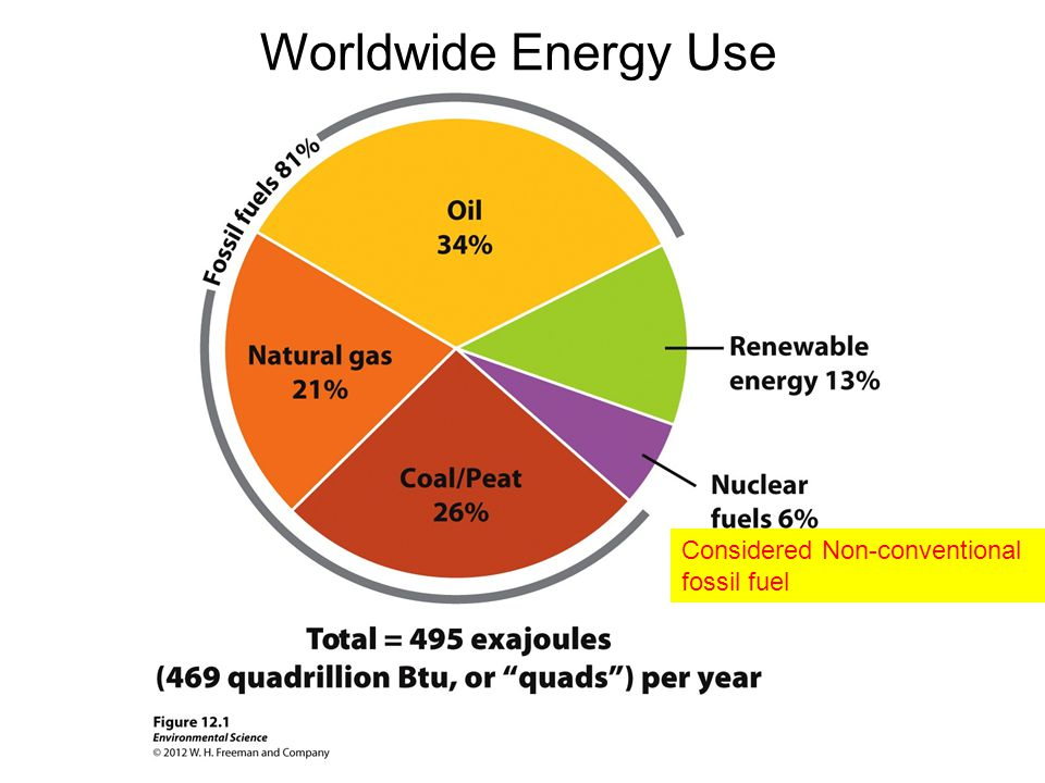 Nonrenewable And Renewable Energy Ppt Download