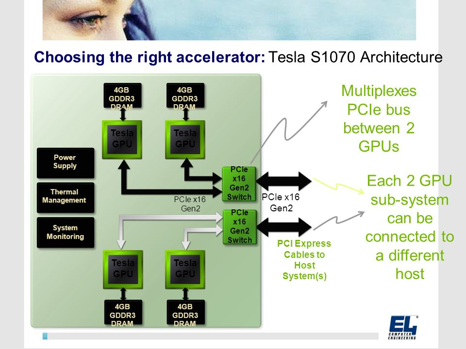 Choosing the right accelerator: Tesla S1070 Architecture