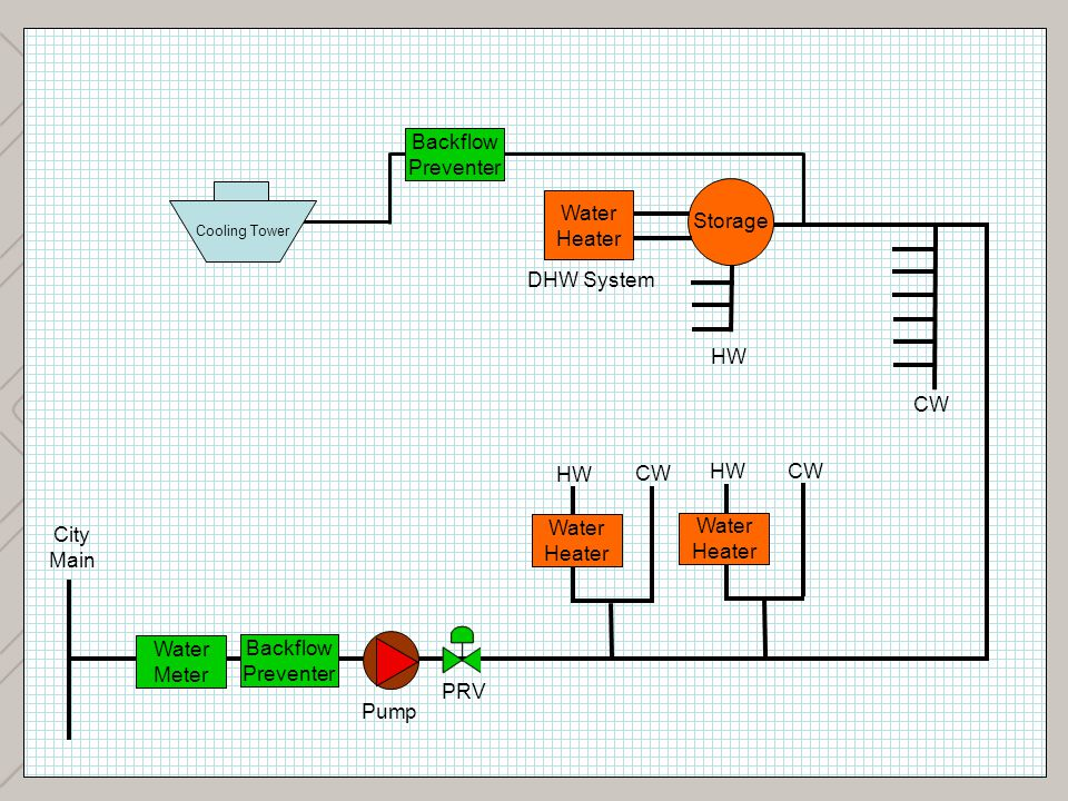 7 Backflow Preventer Storage Water Heater