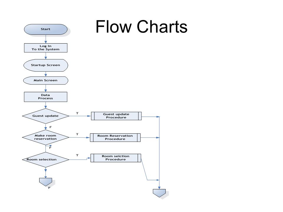 Hotel management system with online environment for hotel riviera mapping er diagram for reservation system 19 flow charts ccuart Images