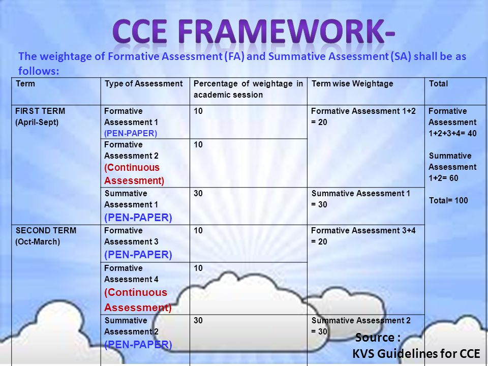 CCE FRAMEWORK- Source : KVS Guidelines for CCE
