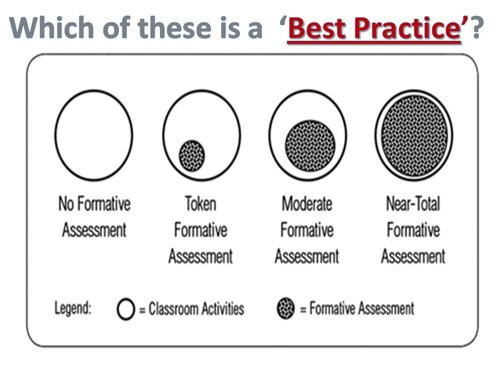 Which of these is a 'Best Practice'