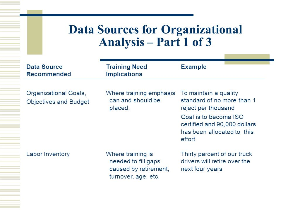 Assessment Of Hrd Needs Ppt Video Online Download