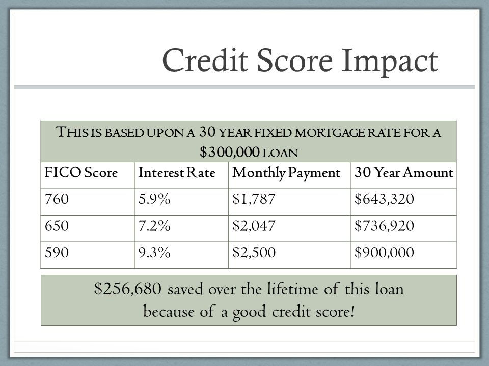 This is based upon a 30 year fixed mortgage rate for a $300,000 loan
