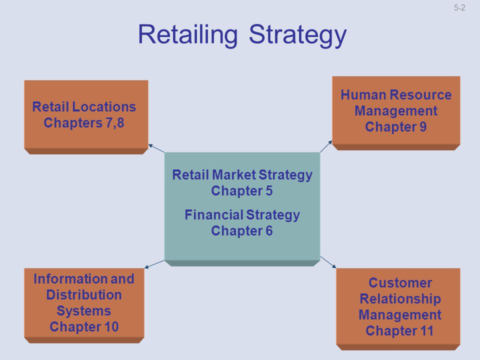 management strategies for retail market management Retail marketing management --- this course will familiarize students with principles of sales and marketing in a business to consumer space the course will provide an understanding of the sales function in a retail environment, with topics including sales training, consumer service, merchandizing, and the effective use of crms.