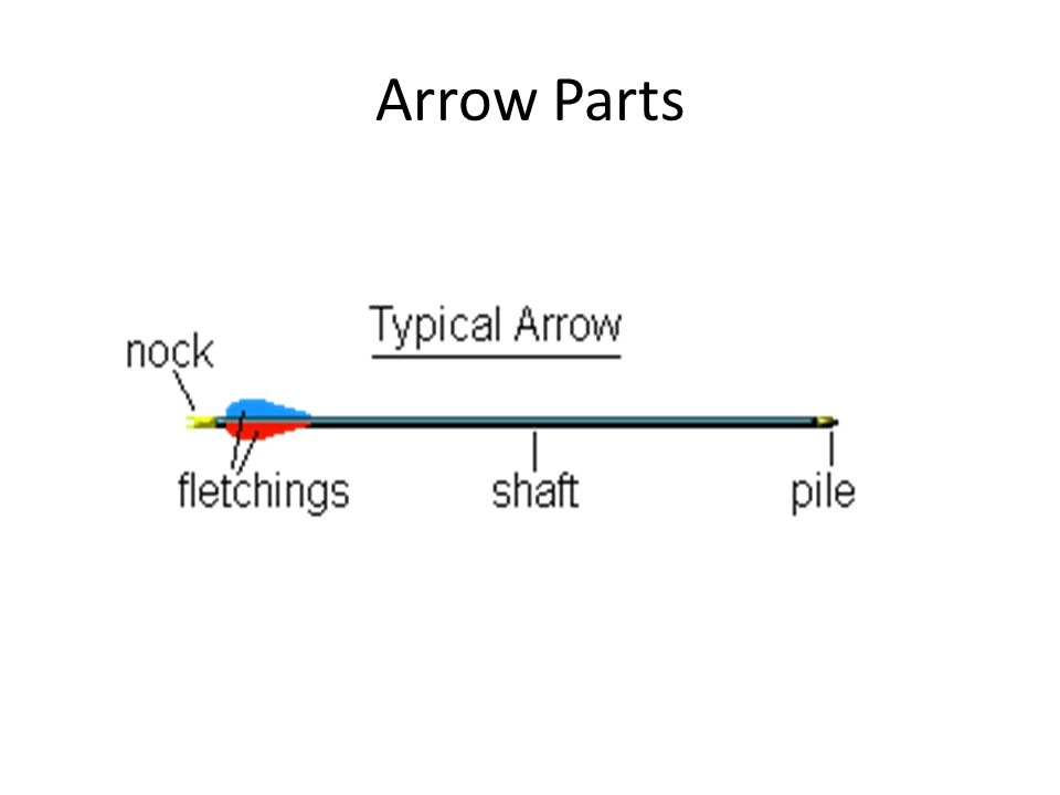 arrow parts diagram wiring diagram all data Archery Bow and Arrow archery ppt video online download crucible parts diagram arrow parts diagram