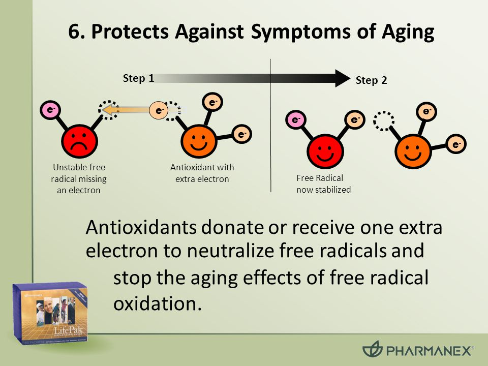 6. Protects Against Symptoms of Aging