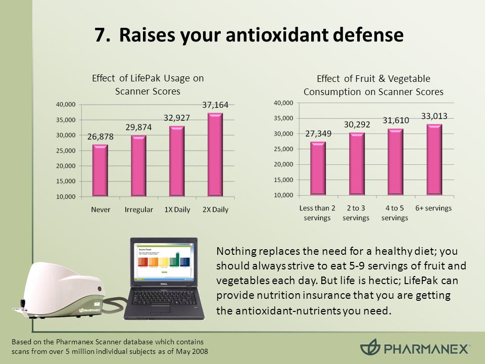 Raises your antioxidant defense