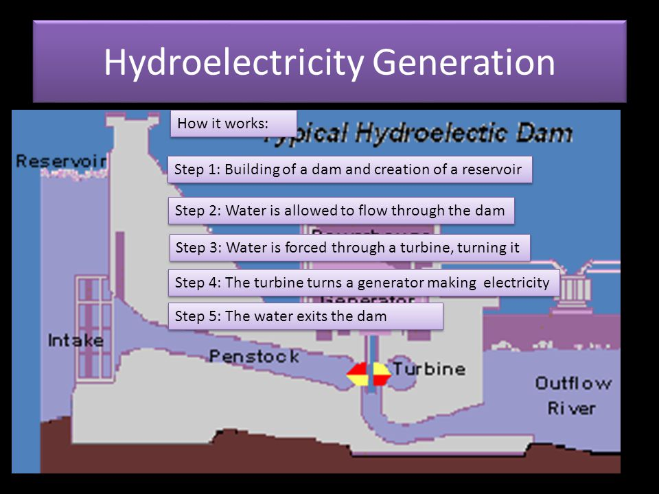 Hydroelectricity Generation