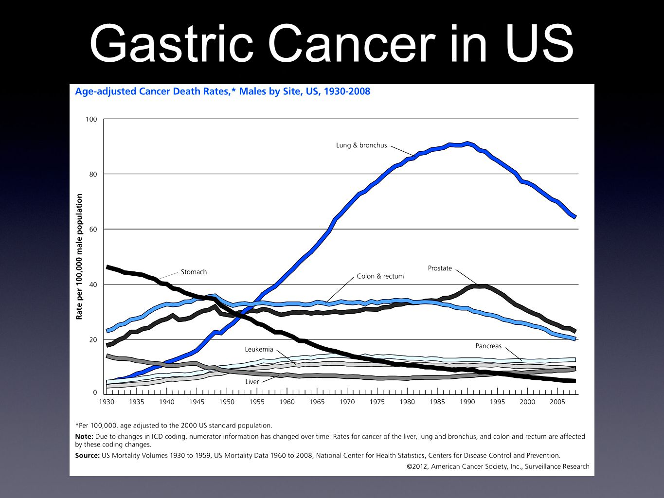 gastric cancer in us