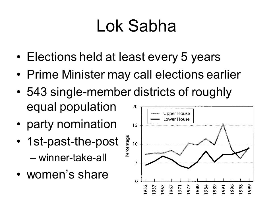 Lok Sabha Elections held at least every 5 years