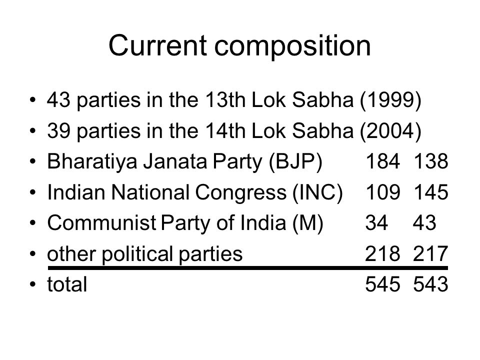 Current composition 43 parties in the 13th Lok Sabha (1999)