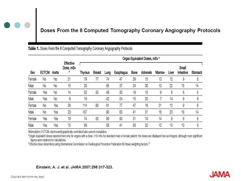 Doses From the 8 Computed Tomography Coronary Angiography Protocols