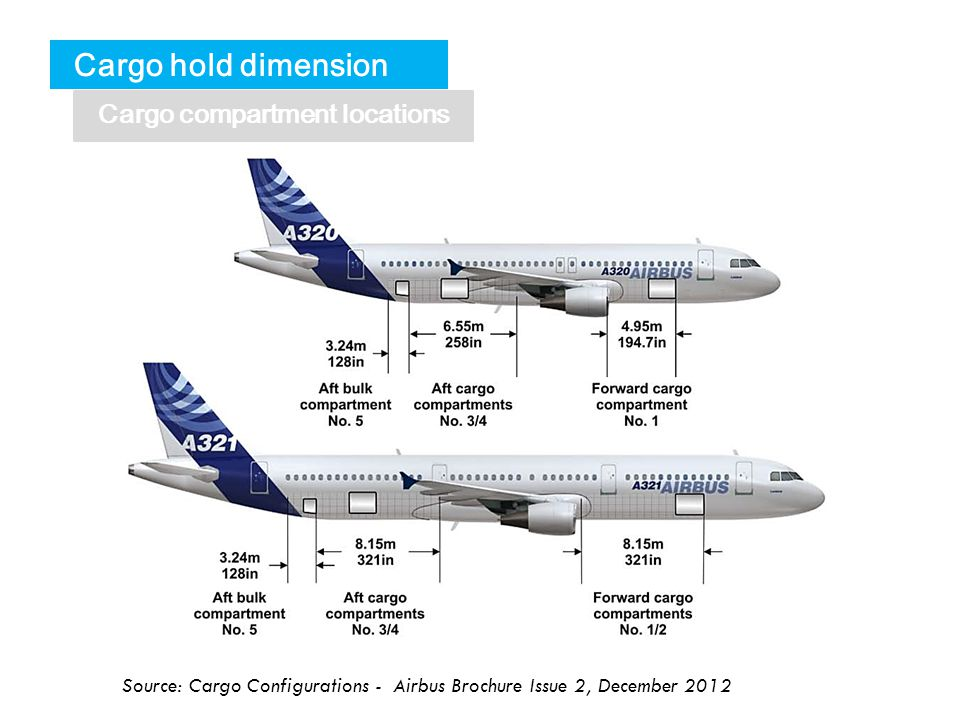 Airbus A320 Family Configurations - ppt video online download