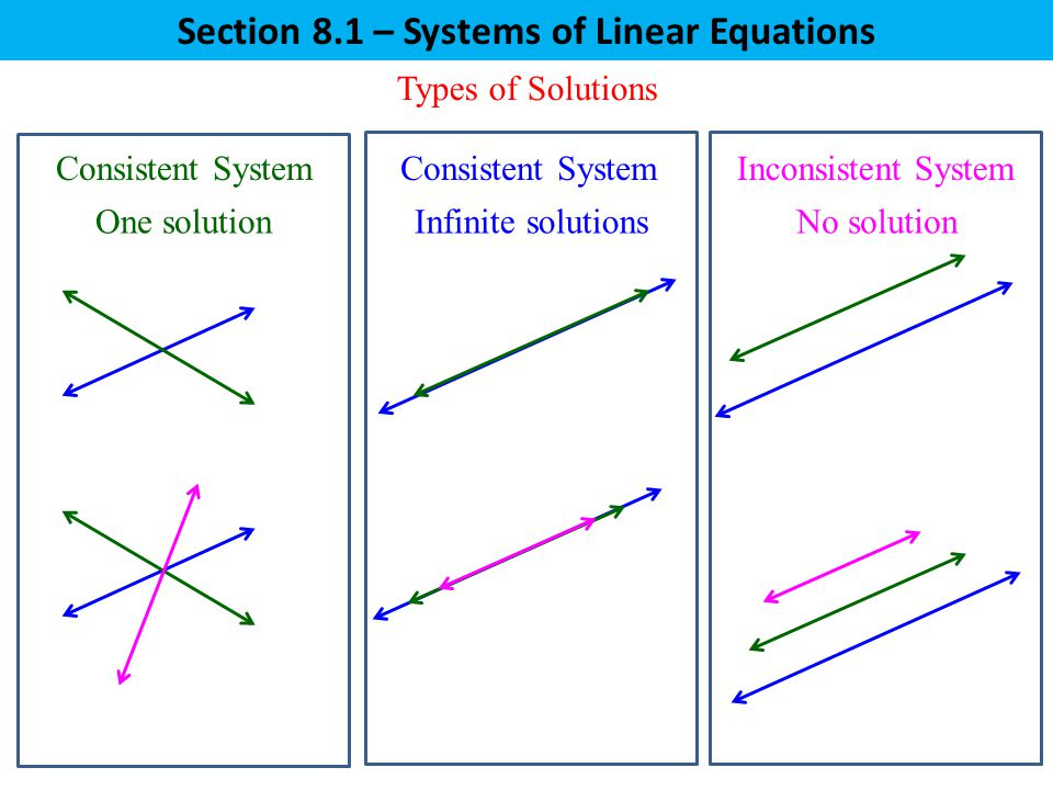 how to solve system of linear equations matrix