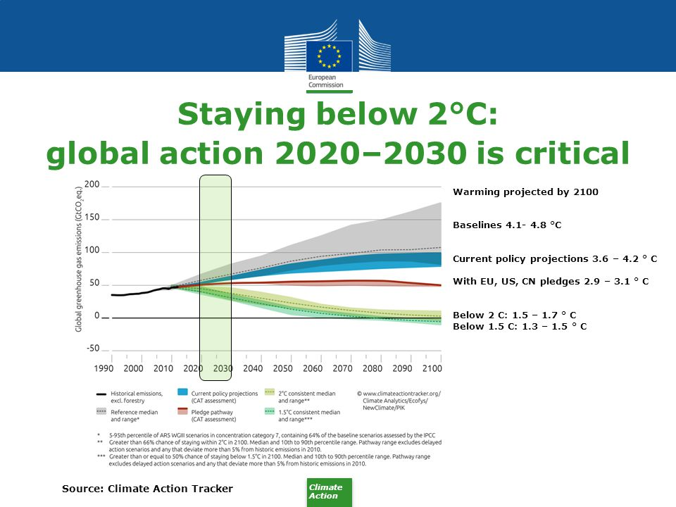 Staying below 2°C: global action 2020–2030 is critical