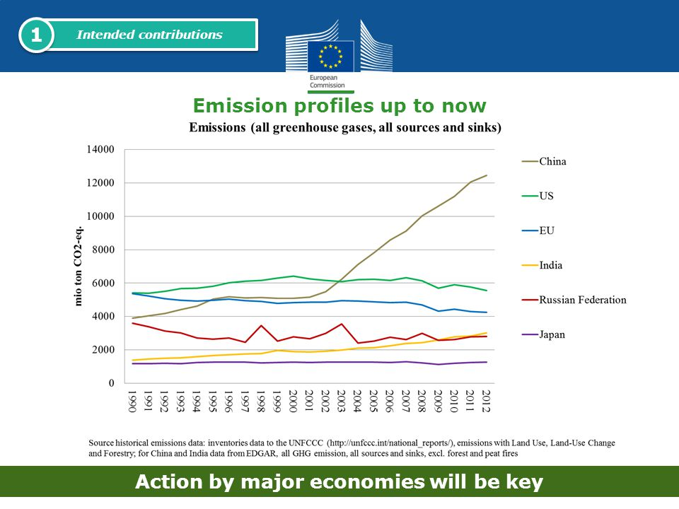 1 Emission profiles up to now Action by major economies will be key