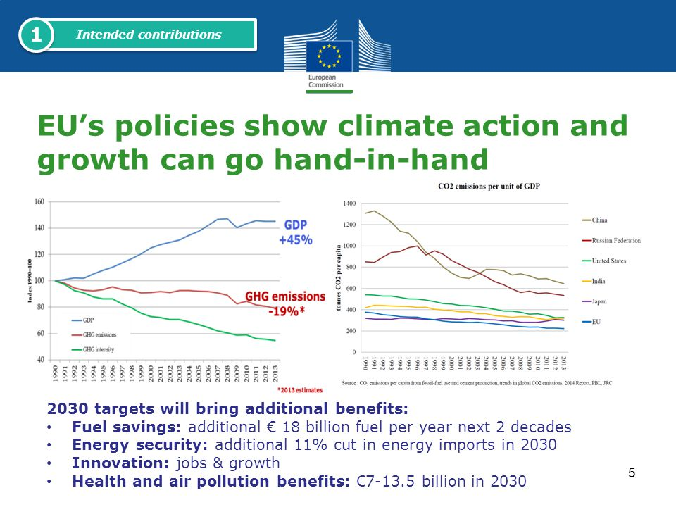 EU's policies show climate action and growth can go hand-in-hand