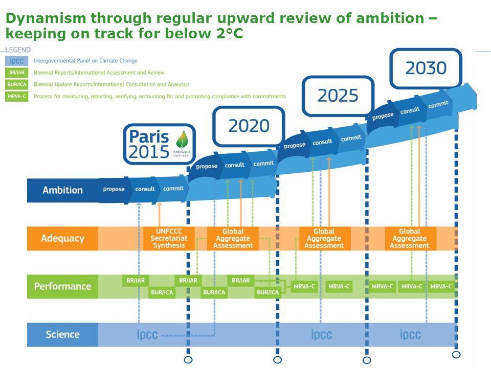 Dynamism through regular upward review of ambition – keeping on track for below 2°C