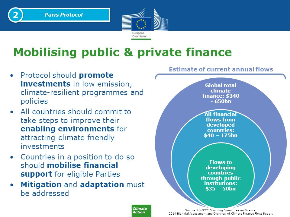 Mobilising public & private finance