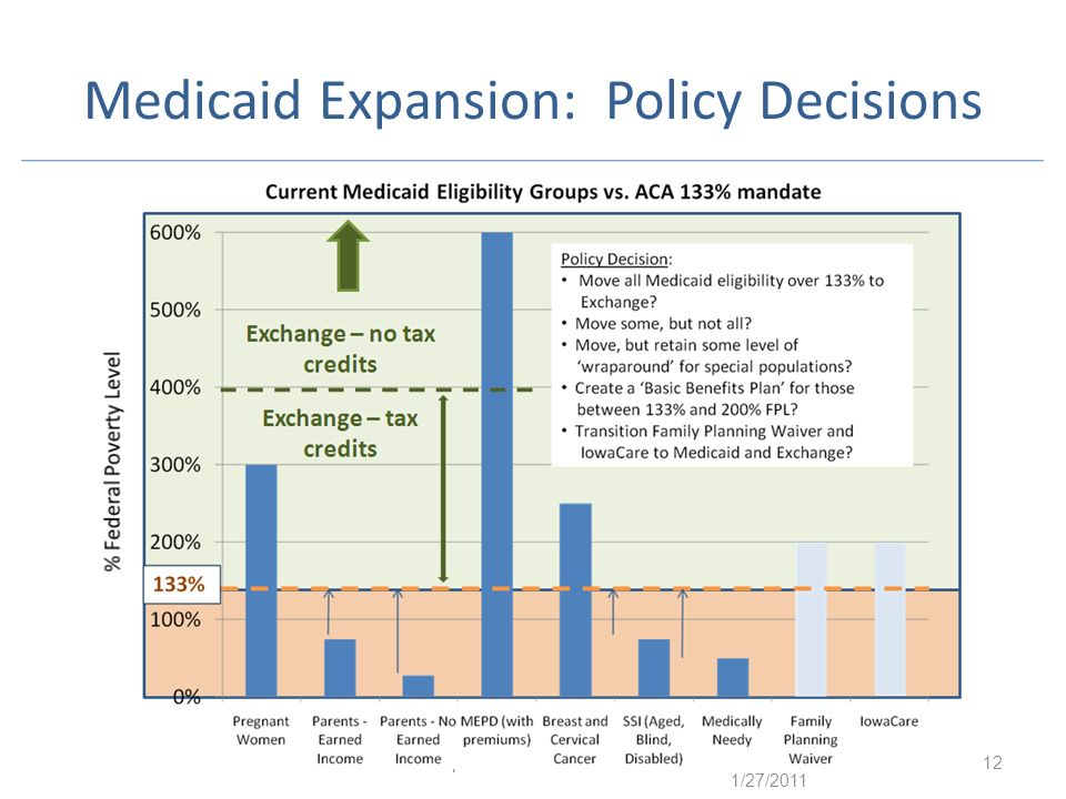 Medicaid Expansion: Policy Decisions