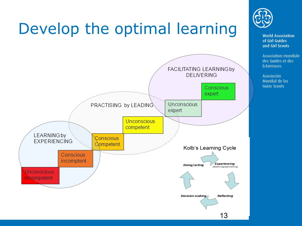 Develop the optimal learning