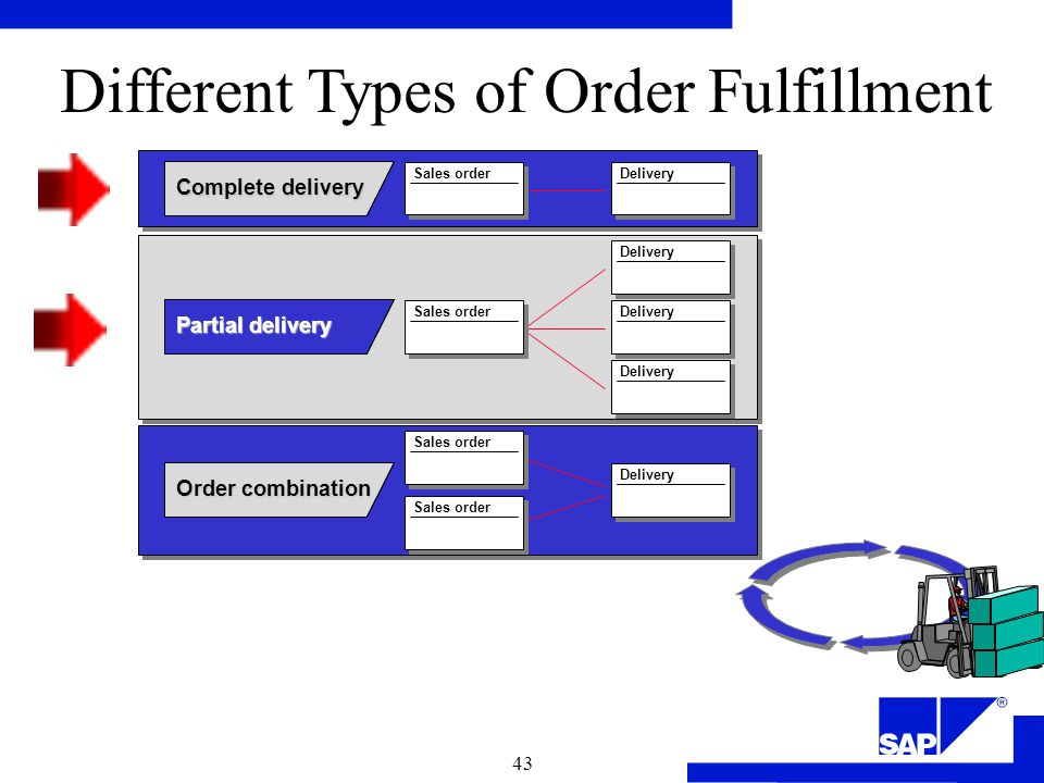 Sales and Distribution Overview - ppt video online download