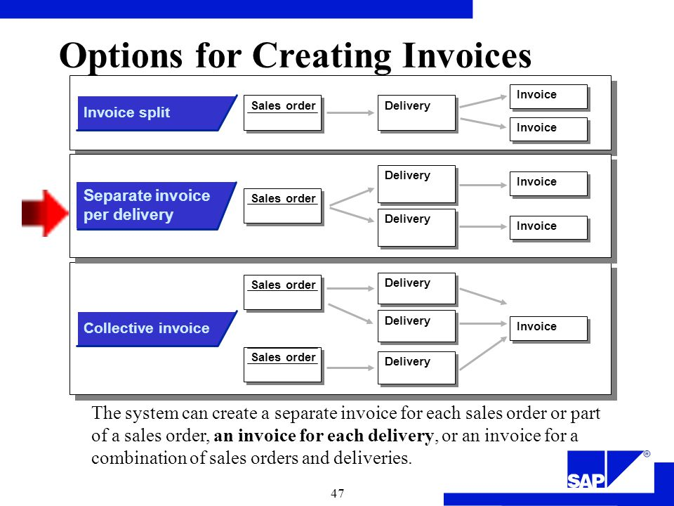 Sales And Distribution Overview Ppt Video Online Download - Invoice delivery system