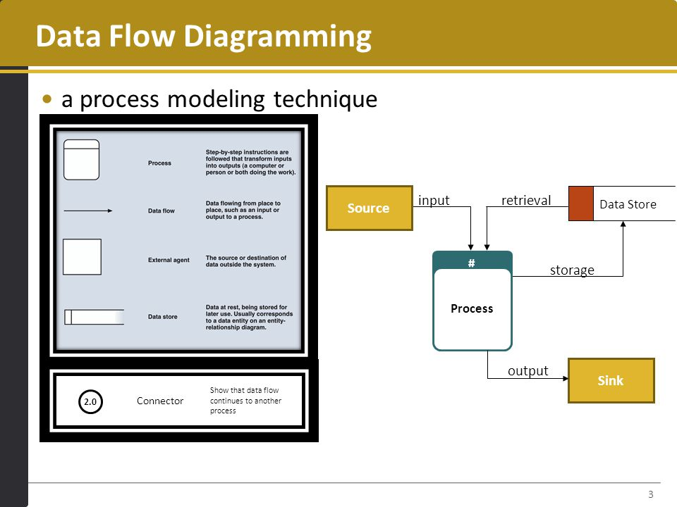 Data flow diagramming ppt video online download data flow diagramming a process modeling technique source input ccuart Choice Image