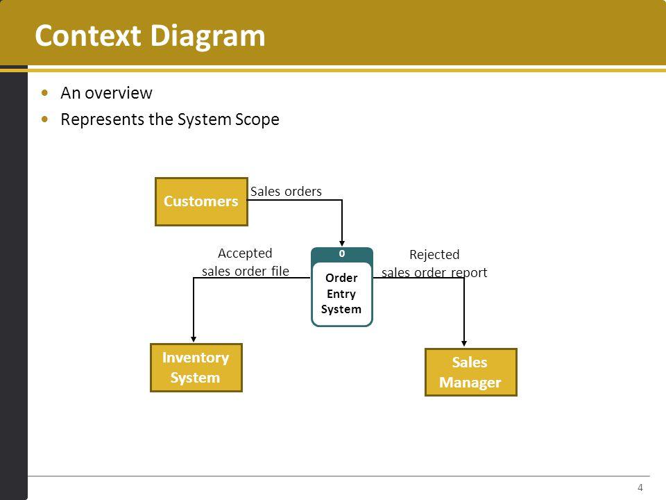 Data Flow Diagramming Ppt Video Online Download