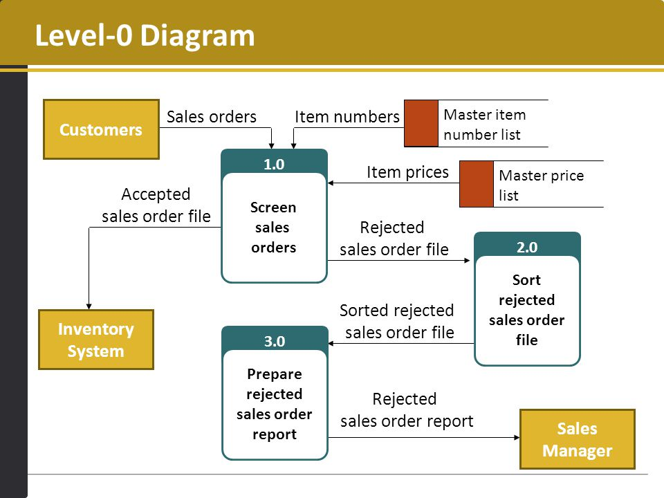 methodology of sales and inventory system Some of the most important techniques of inventory control system are: 1 setting up of various stock levels 2 preparations of inventory budgets 3 maintaining perpetual inventory system 4 establishing proper purchase procedures 5 inventory turnover ratios.