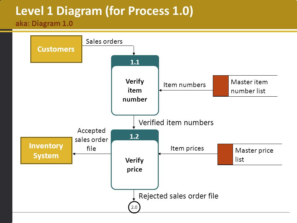 sales and inventory system 4 essay Free essays on sales and inventory system for students sales and inventory system 11 introduction the modern technology in our generation has enlightened to our world and it is changeable, as the existence of the new technologies reveals competitive.