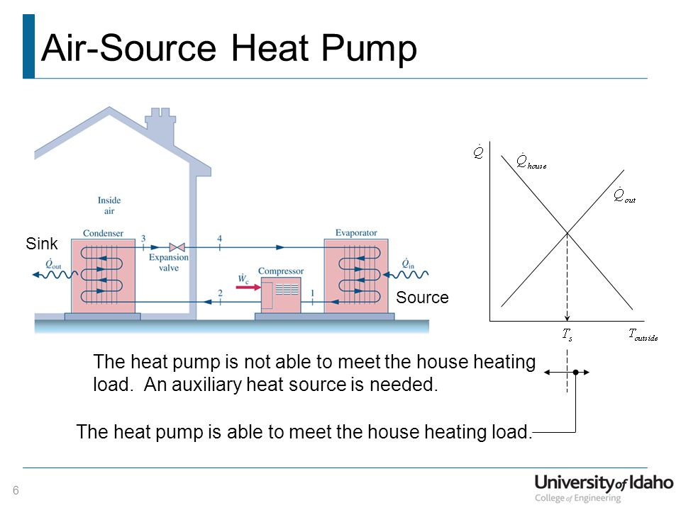 What Is Auxiliary Heat >> Lecture 30 Heat Pump Systems Ppt Download