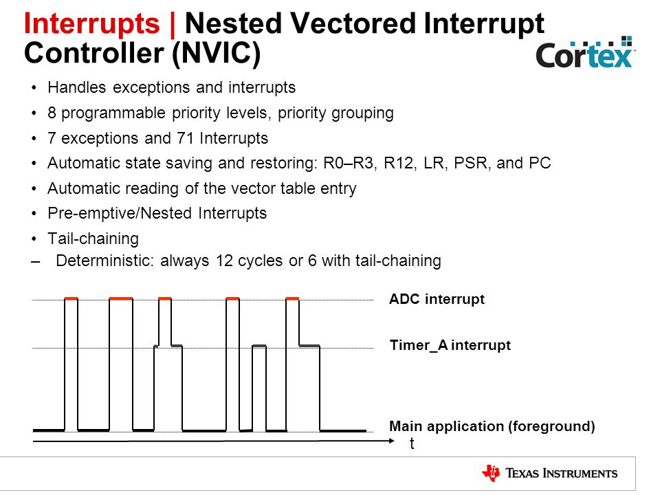 Interrupts | Nested Vectored Interrupt Controller (NVIC)