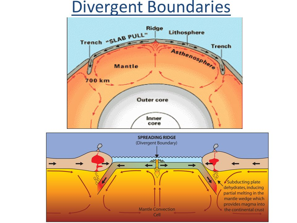 Continental Divergent Boundary Diagram Introduction To Electrical
