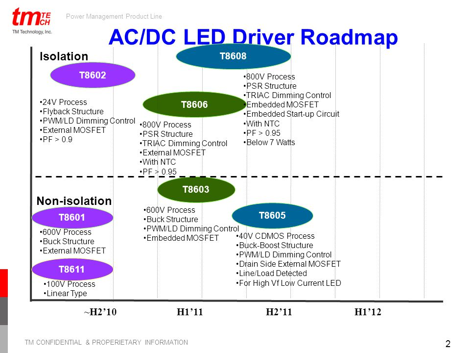 Introduction to TM LED Driver Product Line - ppt video