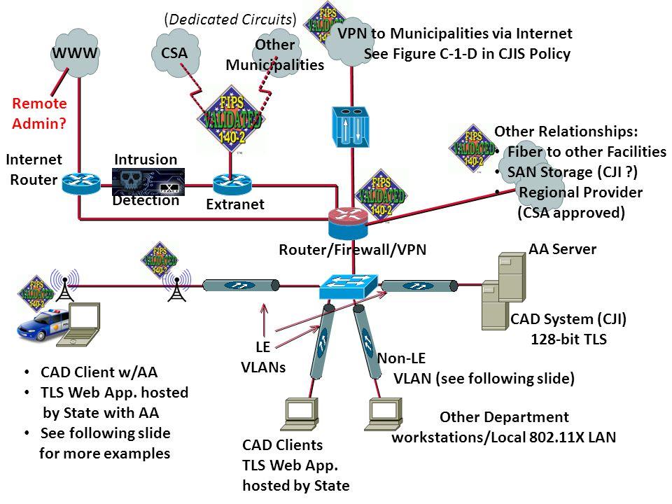 Sample diagram ppt video online download sample diagram 2 vpn ccuart Gallery