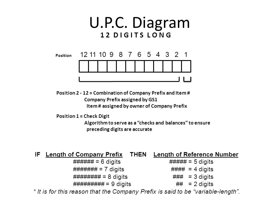 UPC (Universal Product Code) [Also known as the GTIN-12