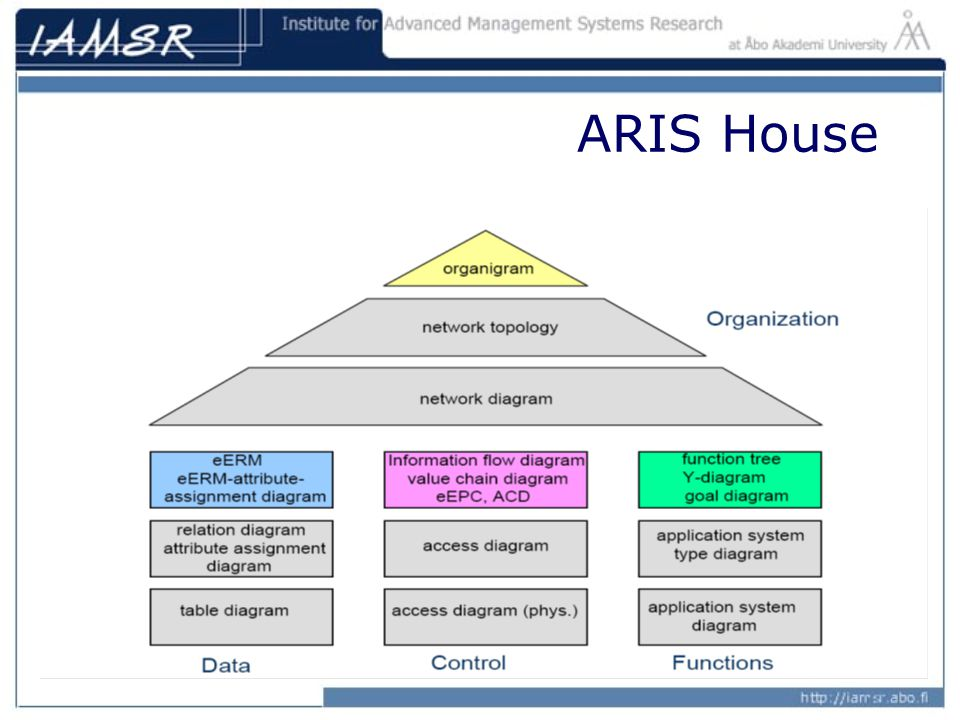 Business process analysis and modelling ppt video online download 13 aris house ccuart Image collections