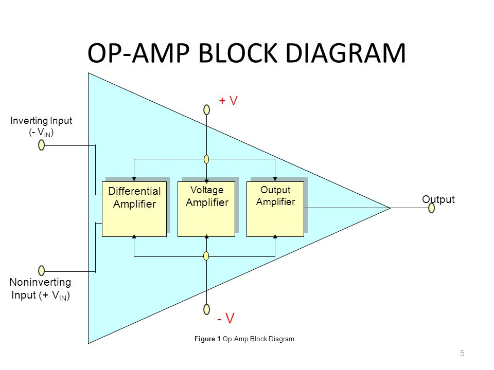 Operational Amplifiers Ppt Video Online Download
