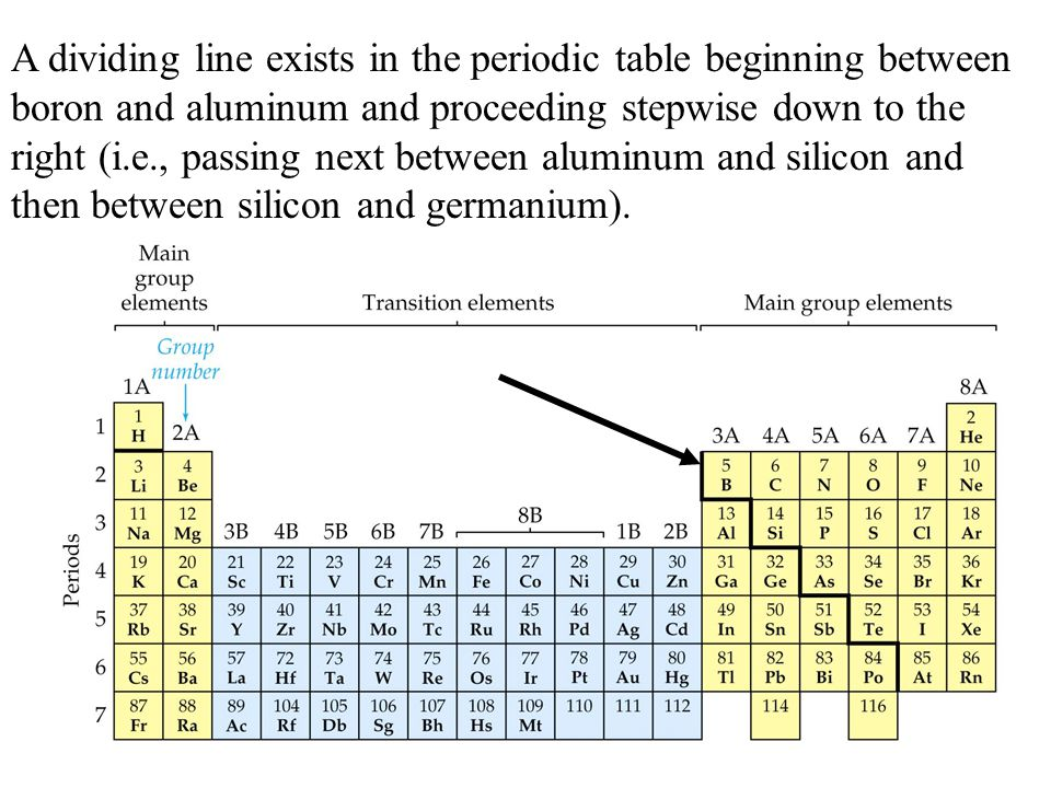 Families Of The Periodic Table Ppt Download