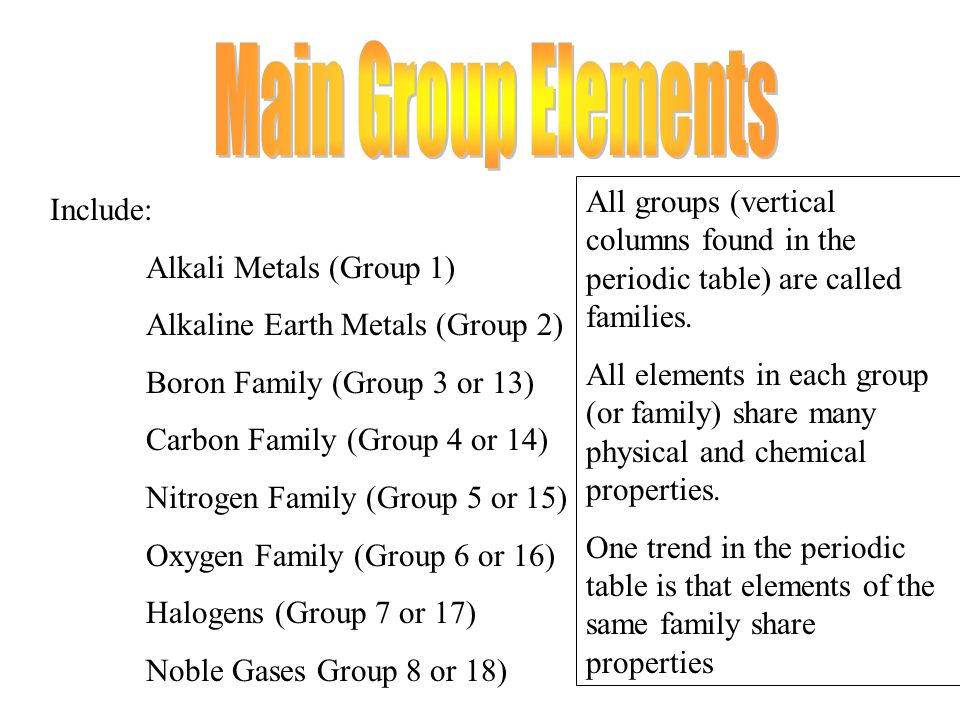 Families of the periodic table ppt download main group elements all groups vertical columns found in the periodic table are called urtaz Image collections
